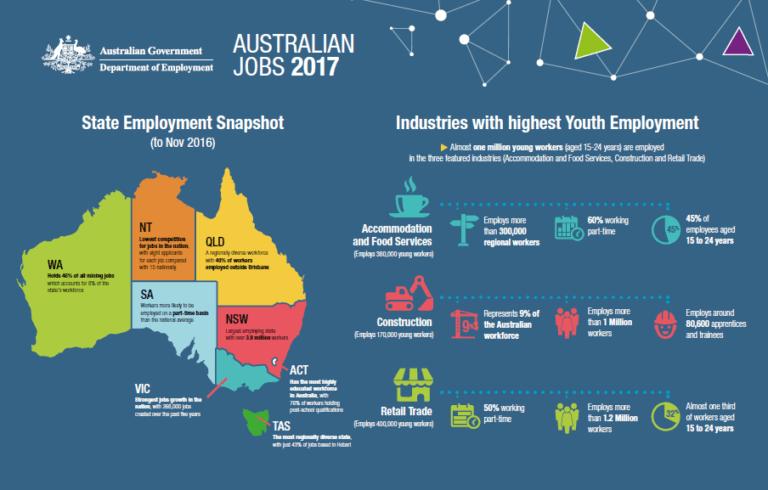 Best Websites for Job Posting in Australia